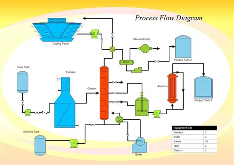 process flow diagram pfd  commonly   engineers