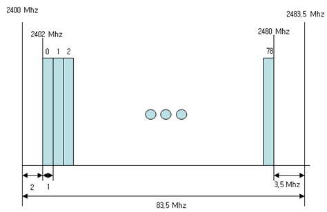frequency range of bluetooth sharetechnote