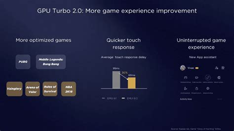 gpu turbo 2 0 has improved performance and supports more