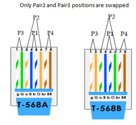 for ccna aspirants what are t568a t568b what is straigh through crossover cabling