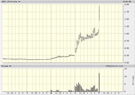 stock market analysis hot penny stocks