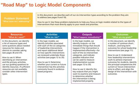 logic models prompt hard thinking    achieve