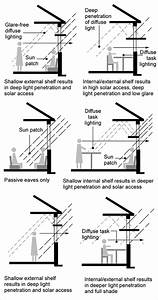 A Diagram Shows A Living Room That Has Used Light Shelves To Create A Glare