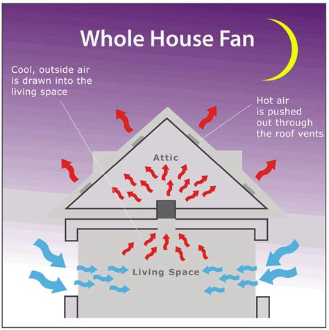 using your duct system as a whole house fan whole house fan installation santa clara san jose