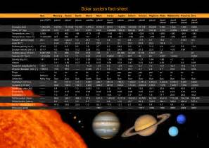 solar system facts printable | Solar system fact-sheet ...