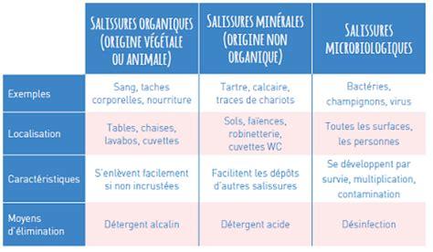 classement cuisine nettoyage produits d 39 entretien abbet