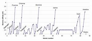 File:Electron affinities of the elements.png - Wikimedia ...