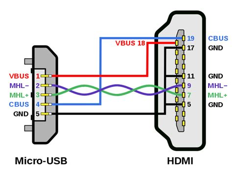 Usb Cable Wiring Diagram by File Mhl Micro Usb Hdmi Wiring Diagram Svg