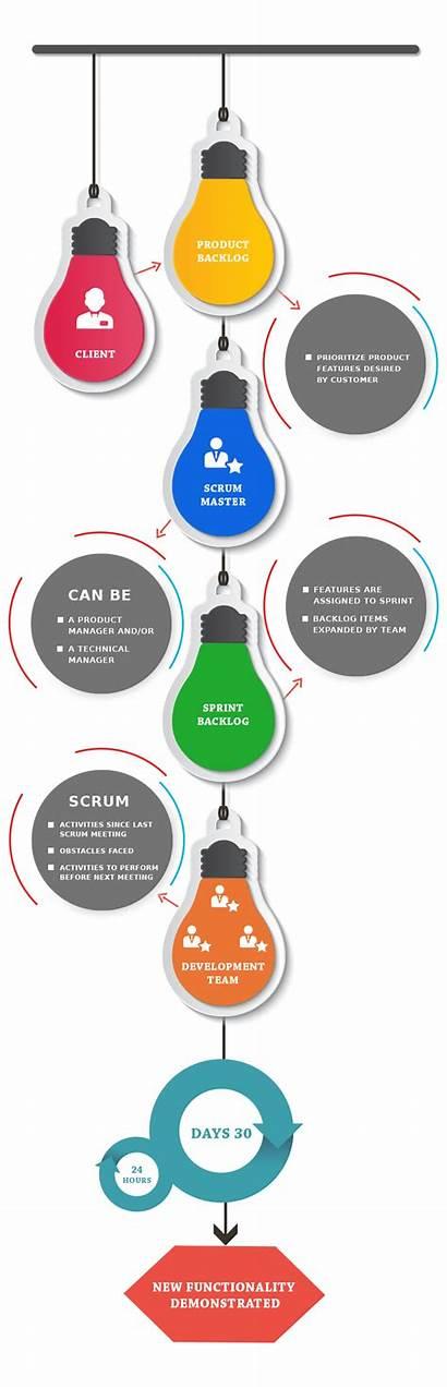 Scrum Methodology Development Software Disadvantages Advantages Methodologies