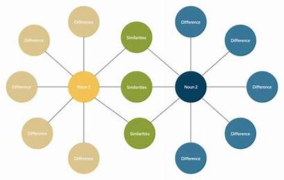 Graphic Organizers Bubble Map Diagram Different Thinking