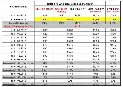 pv einspeisevergütung 2017 neue verg 252 tungss 228 tze f 252 r photovoltaik einspeiseverg 252 tung ab 9 m 228 rz 2012