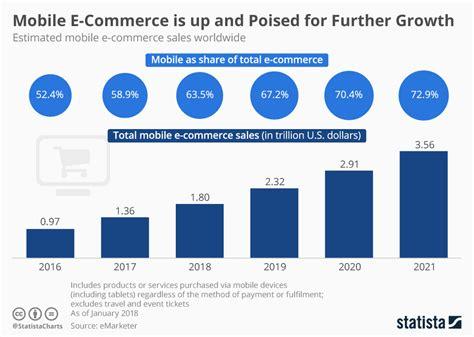 chart mobile  commerce    poised