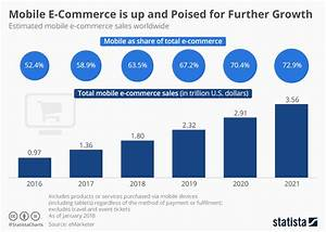 Chart: Mobile E-commerce is up and Poised for Further ...