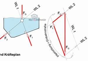 Kräfte Berechnen Winkel : zentrale kr ftesysteme zeichnerische und rechnerische l sungsans tze 2 tec lehrerfreund ~ Themetempest.com Abrechnung