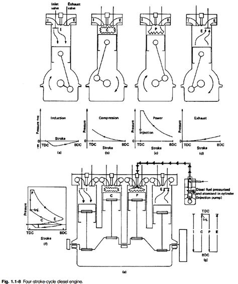 Engine 4 Stroke Diagram by Diagram Of Four Stroke Diesel Engine Automotive Parts