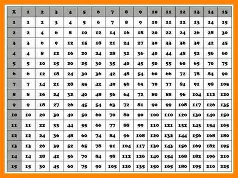 Free Printable Multiplication Table 1 20 Brokeasshomecom