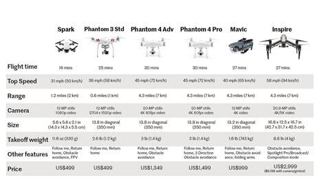 dji drone buying guide spark  mavic  phantom