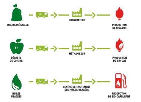 cuisine annecy resto déchets gestion déchets restauration valorisation