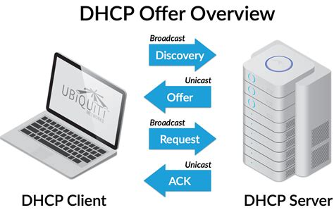 Configuring A Dhcp Server On A Wifi Network-wlan (ubuntu