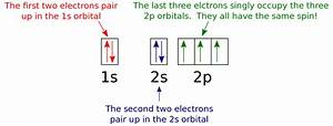 26 Atomic Orbital Diagram For Nitrogen