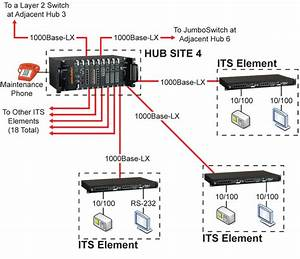 Rugged Ethernet Switches For Department Of Transportation