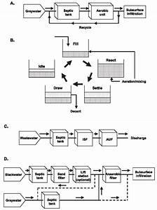 Sequencing Batch Reactors