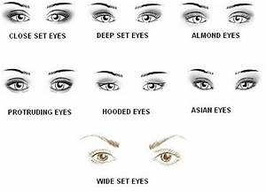 Different Types Of Eyes Shapes. Knowing your eye shape is ...