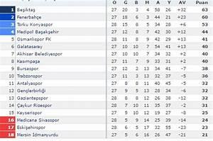 Süper Lig - Vikipedi