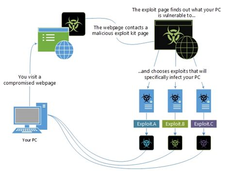 Windows Defender Security Intelligence Flowchart Definition In Statistics Picture Input Data Barang Symbol Description Raptor Download Flow Chart Template For Organization Gratis Software