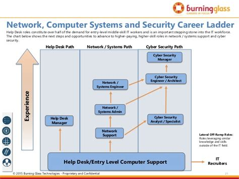 Entry Level Help Desk Chicago by Opportunities In Chicago S It Landscape