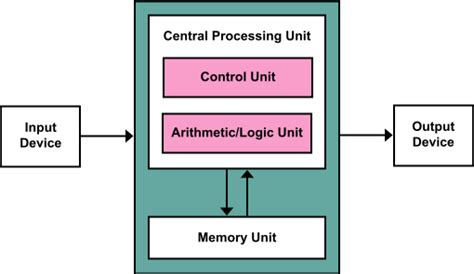 Architecture The Central Processing Unit Cpu