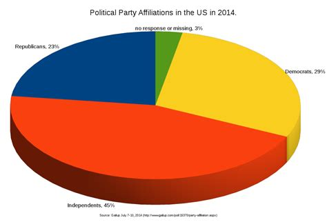 Filepolitical Party Affiliations In The Us 2014png