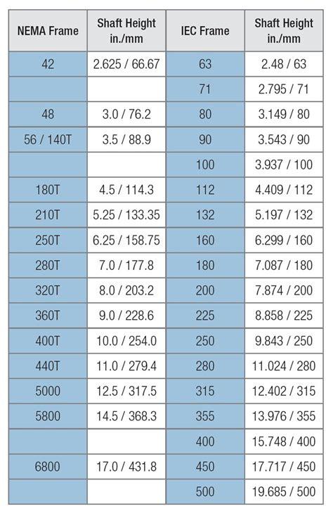 NEMA motors & IEC motors, compared | Processing Magazine