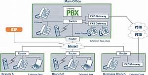 Telephone Software  September 2010