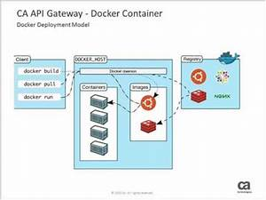 Get To Know CA API Gateway 91 YouTube