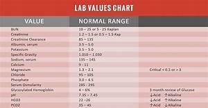 lab values chart nclex quiz