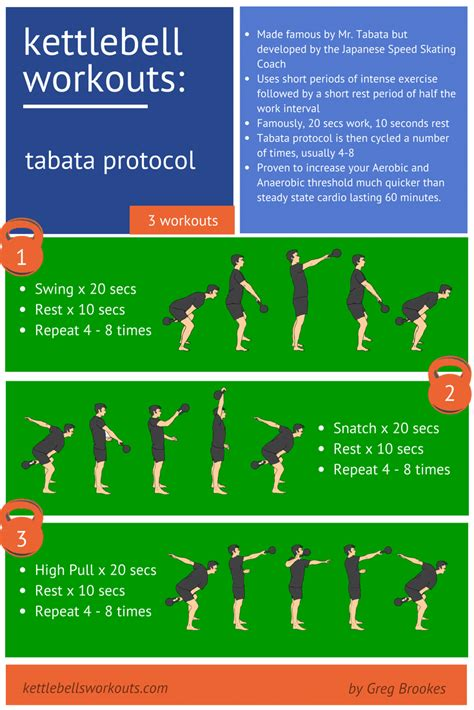 tabata kettlebell workouts training beginners kettlebells exercises exercise circuits workout hiit kettle bell kettlebellsworkouts protocol intense japanese discover interval cardio