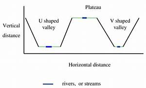 Shape Of The Valley Systems  This Figure Shows A Sketch Of