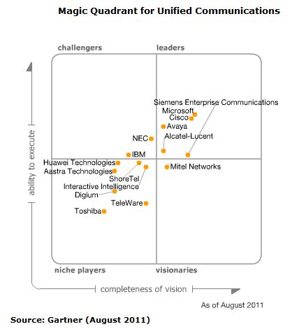 Magic Quadrant For Unified Communications  Jackie Chen's. Business Line Of Credit Loan. Atlanta Bankruptcy Lawyer Liposuction Cost Ct. Make A Wish Los Angeles Payday Advance Austin. Fold Down Baby Changing Table. Cleft Palate After Surgery Landing Page Tools. Voice Conferencing Software Miami Bmw Dealer. Kids Franchise Opportunities C J Mahaney. Service Call Tracking Software