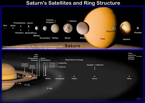 Saturn's Moons - Pics about space