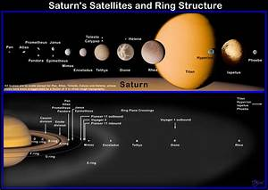 Space in Images - 2002 - 01 - Saturn's satellites and ring ...