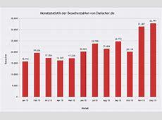 Statistik Das OnlinePortal für Durlach Durlacherde