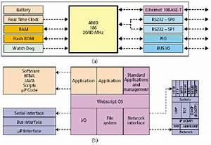 Block Diagrams Of Webnet  A  Hardware Block Diagram  B