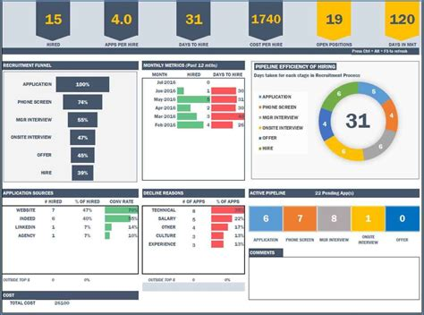 thingworx dashboard template exles download excel spreadsheet dashboard templates microsoft