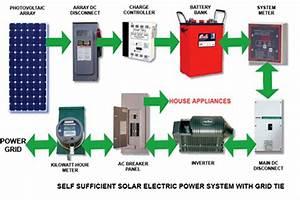 Solar Energy System  Grid Tie  Hybrid