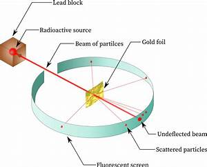 Rutherford U0026 39 S Gold Foil Experiment