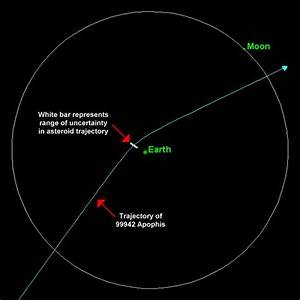 Orbital path of asteroid near miss in 2002 | IGN Boards
