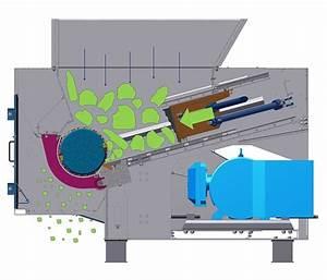 Grundwasser Drückt Durch Bodenplatte : universal einwellenshredder typ ngu von bhs sonthofen eu recycling ~ Orissabook.com Haus und Dekorationen