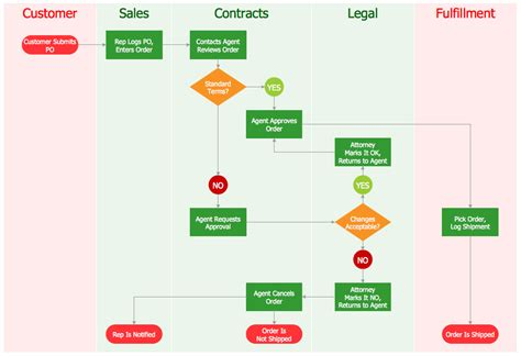 process flow chart software free