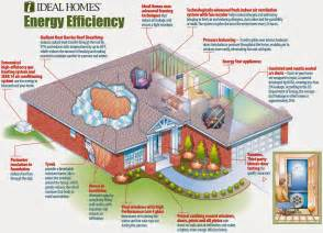 efficiency home plans eco friendly home familly